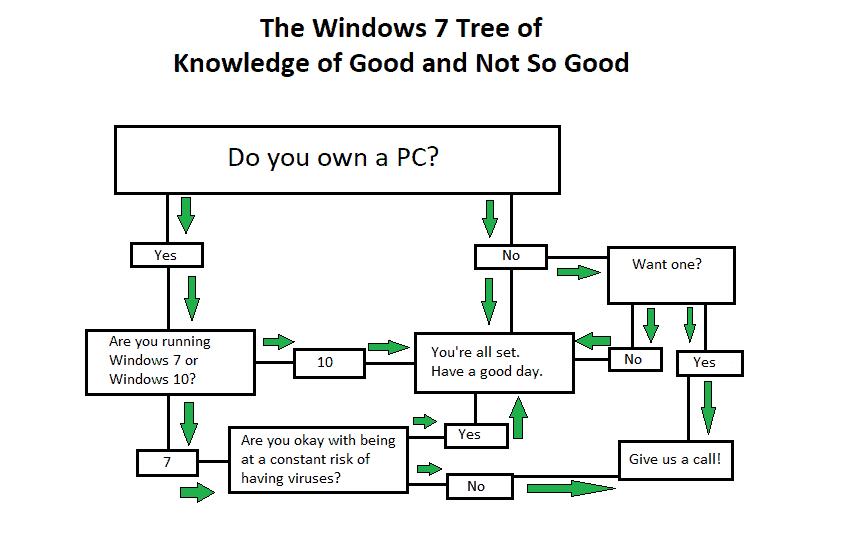 Windows 7 Tree